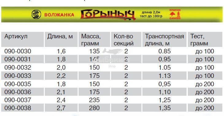 """Удилище универсальное """"Волжанка Горыныч"""" 2.4м тест до 200гр (2 ..."""
